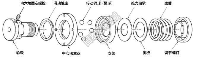 通常运行时(啮合时)扭矩传递通过复数个滚珠进行。滚珠配列不等,仅在一处啮合。扭矩传导途径,中心法兰盘(沟槽)滚珠轮毂(沟槽)軸。(或逆向传导)过载时(空转时)过载空转时,滚珠从轮毂的沟槽脱落,在支架和轮毂之间滚动。空转时的回转部全部为轴承,回转轻畅顺滑。 TGB70~130动作原理也相同。